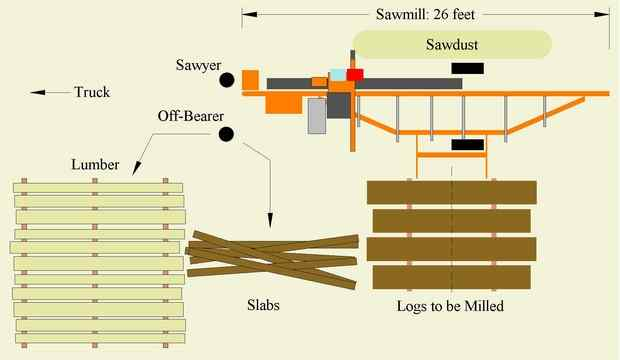 Layout of site